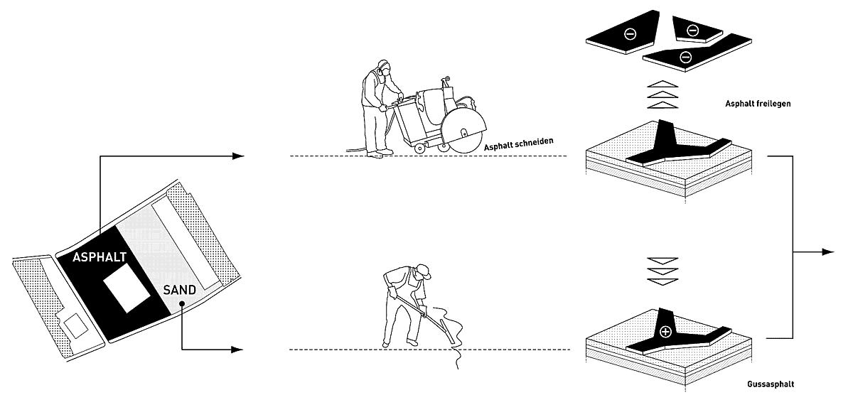 SSG Schlossareal Berlin Diagramm00