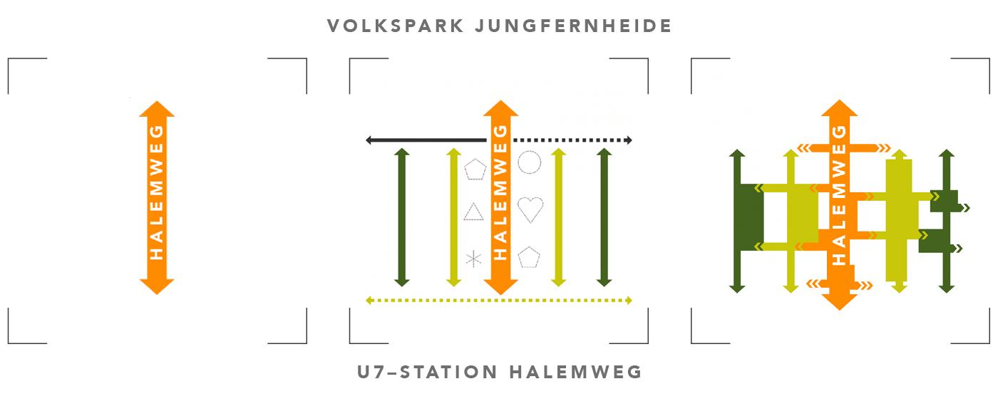 SSS-Diagramme Halemweg-dt