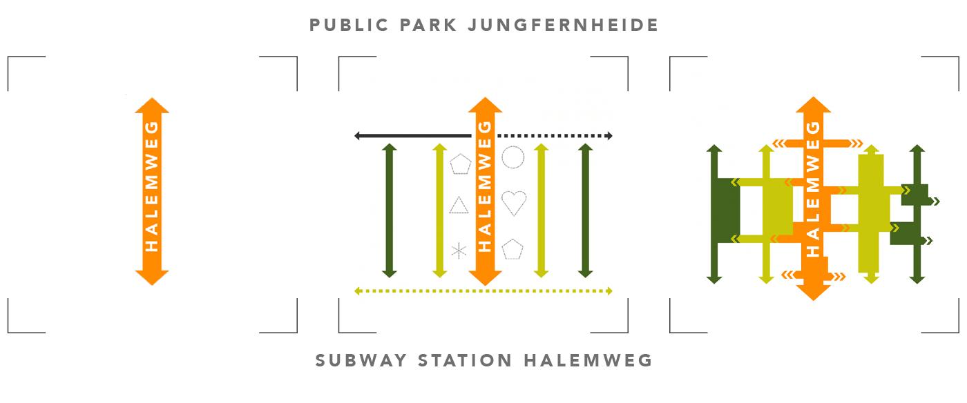 SSS-Diagramms Halemweg-en